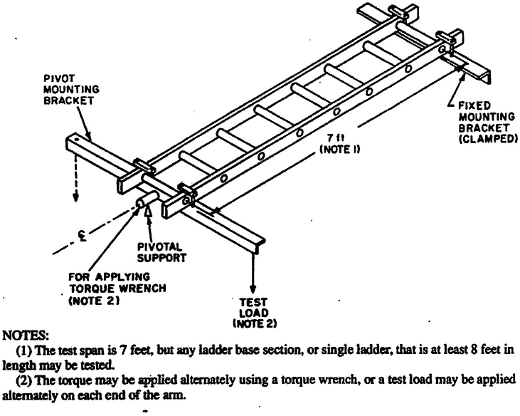 American National Standard for Ladders — Portable Metal