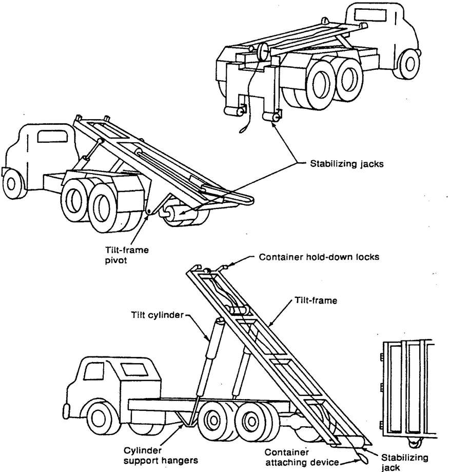 American National Standard for Equipment Technology and