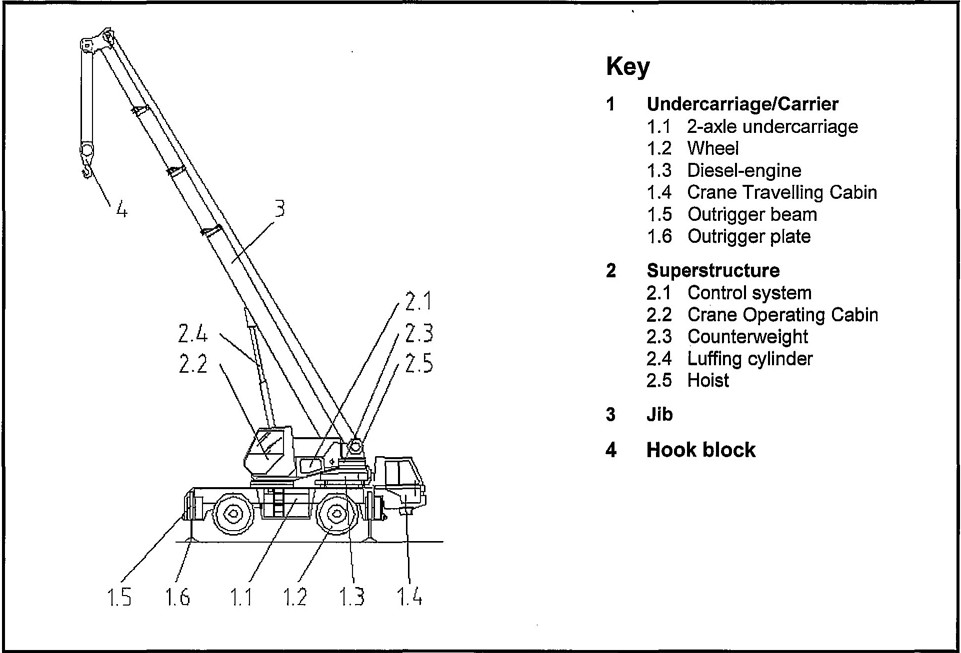 Safety Notes: Crane and lifting operations