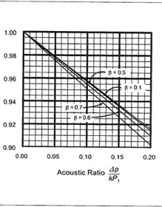 Figure  gas expansion factor  versus acoustic ration  kp also hvac air duct leakage test manual rh lawsource