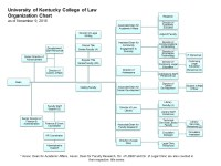 Organization Chart | UK College of Law