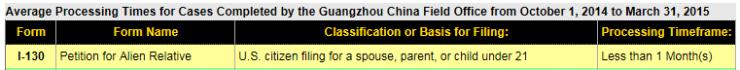 USCIS Guangzhou I-130 Processing Times
