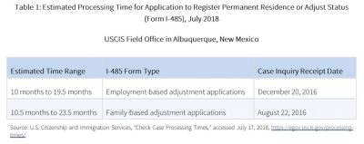 How USCIS Calculates Processing Times for Petitions and