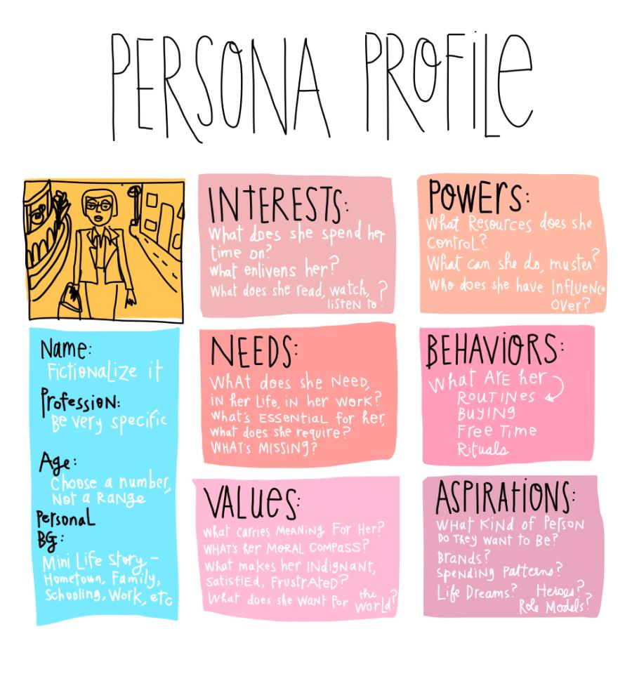 Design Process Tool : Persona Document - Margaret Hagan