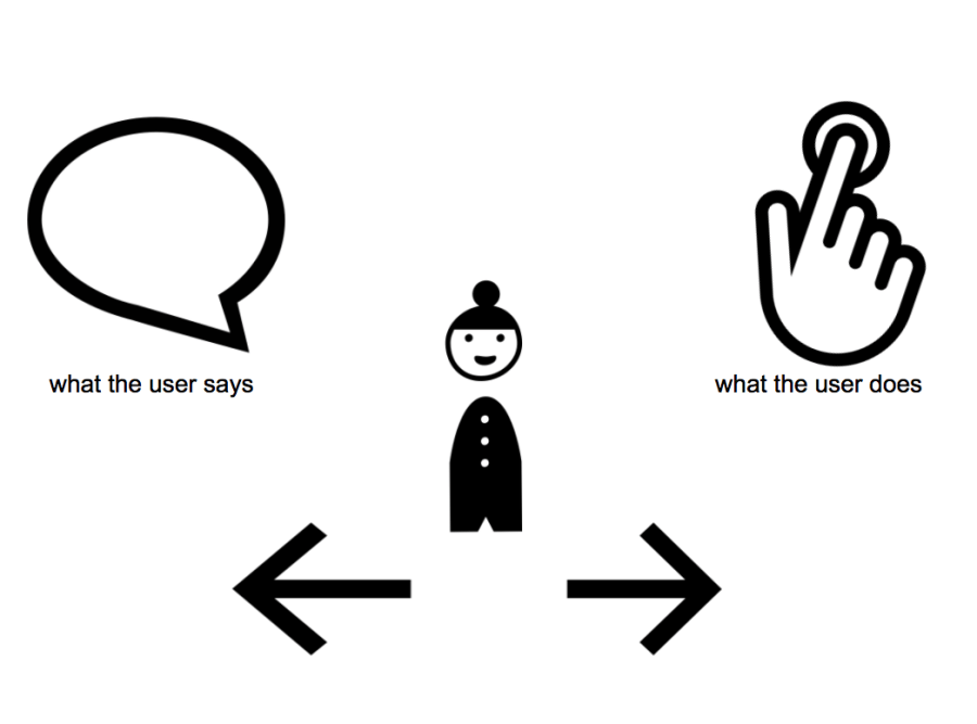 discovery-design-tool-what-the-user-says-what-the-user-does