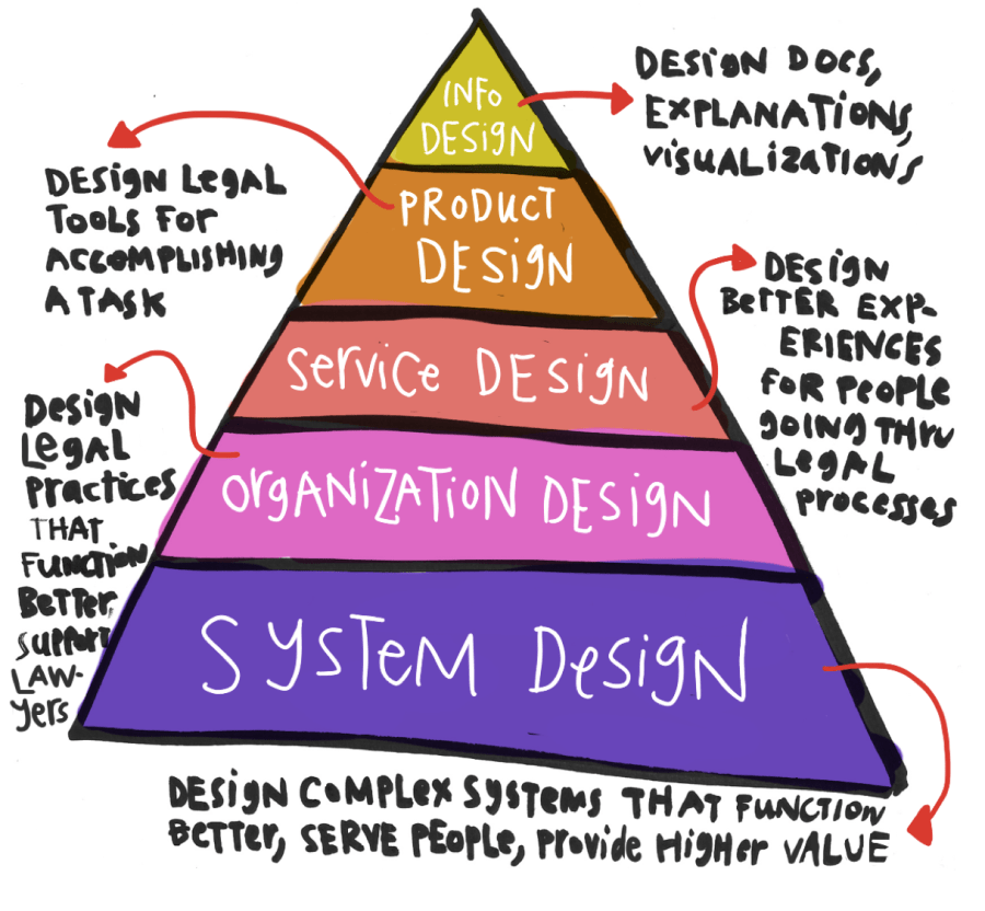Legal Design Pyramid