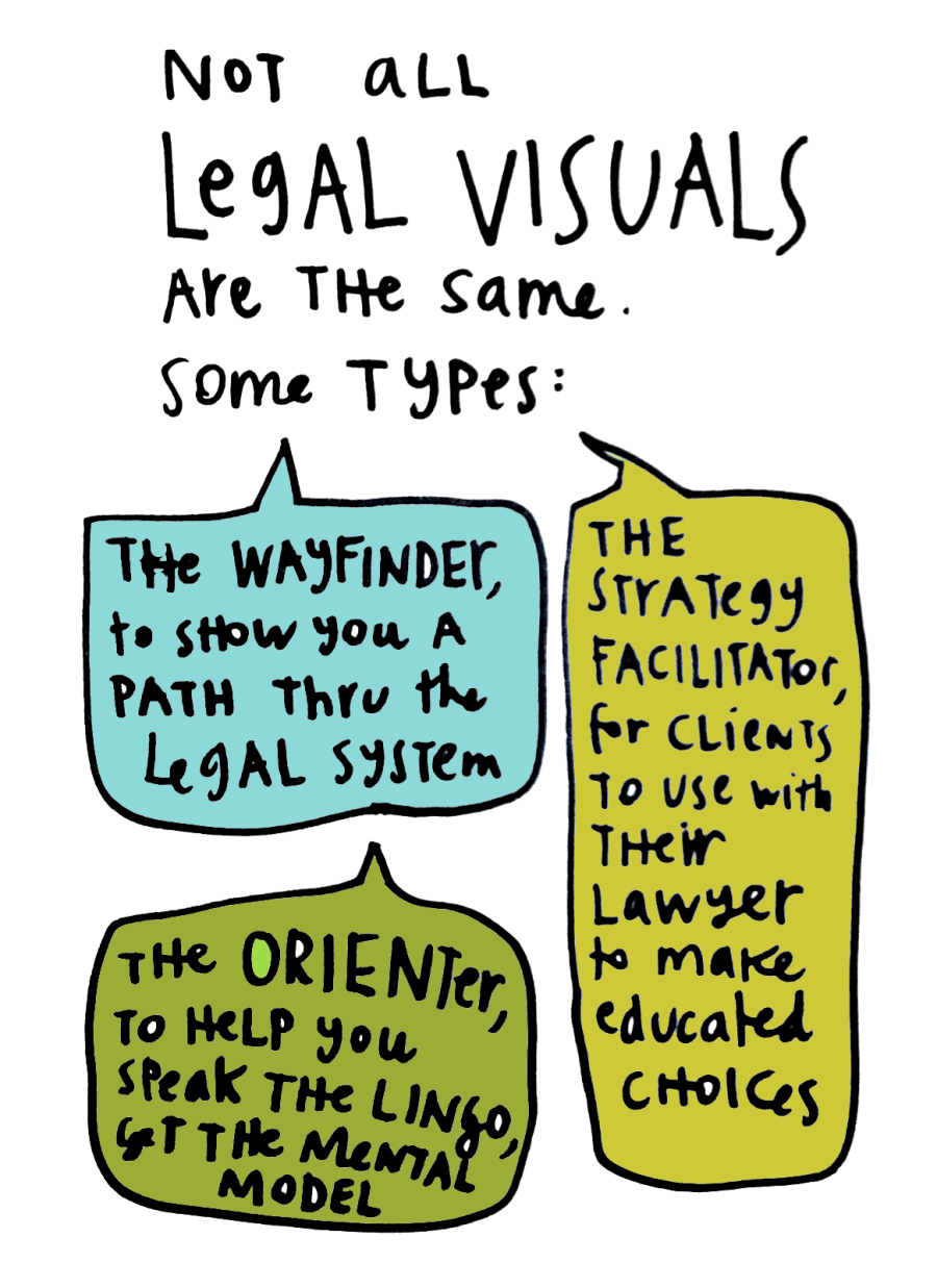Visual Law Meetup takeaways - types of legal visuals