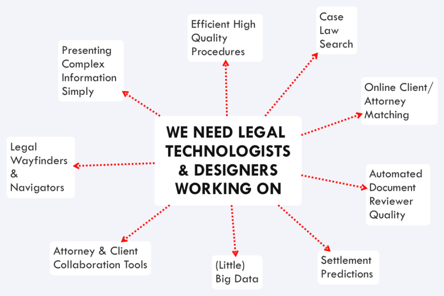 WE NEED LEGAL TECHNOLOGISTS & DESIGNERS WORKING ON mindmap