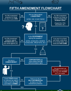 Part also fifth amendment flowchart the illustrated guide to law rh lawcomic