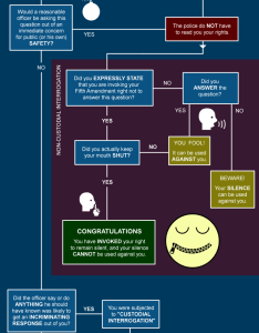 Go back to start of miranda taking the fifth self incrimination also amendment flowchart illustrated guide law rh lawcomic