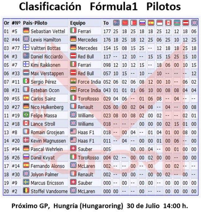 Clasificación F1 Pilotos