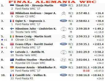 Clasificación Final del Rally de Alemania