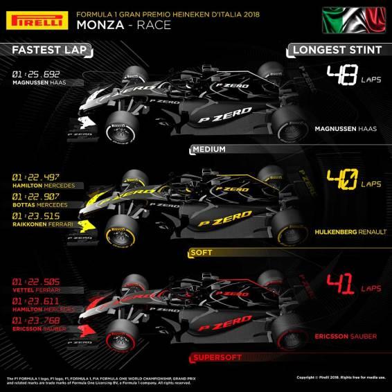 Datos de la carrera de Monza
