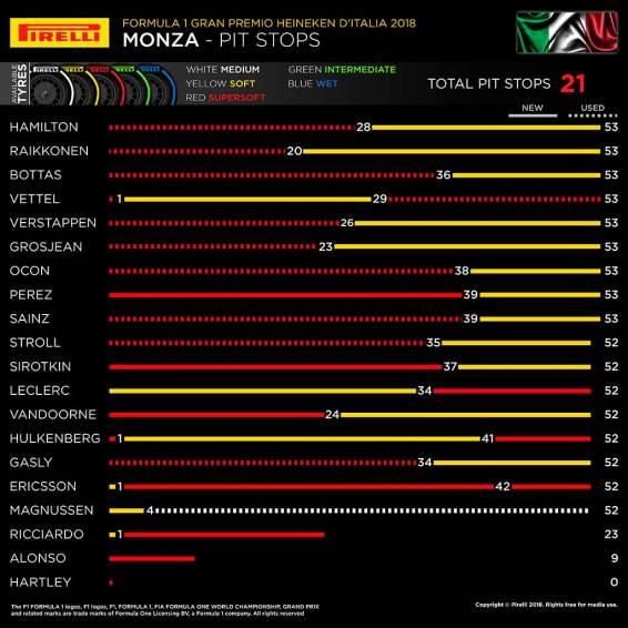 La estrategias de Monza
