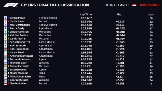 Libres 1 Mónaco F1 2021