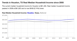 Houston Income