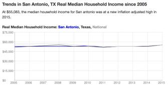 San Antonio Income