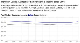 Dallas Income