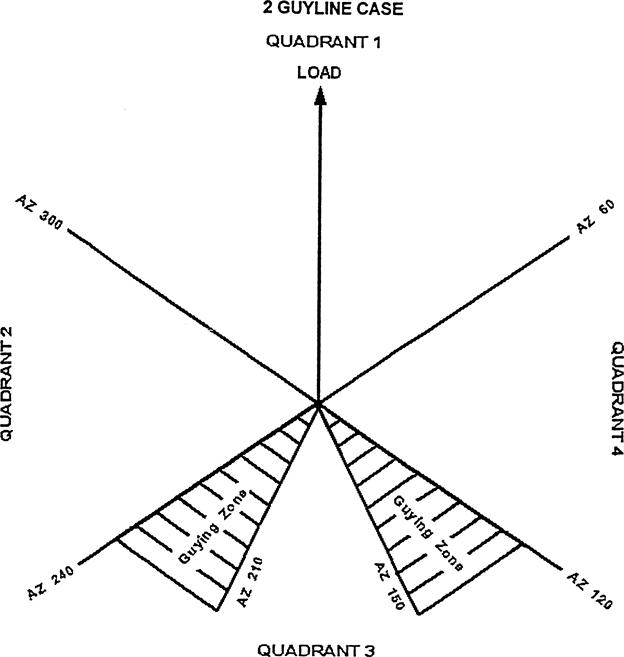 figure 5 2 guyline case