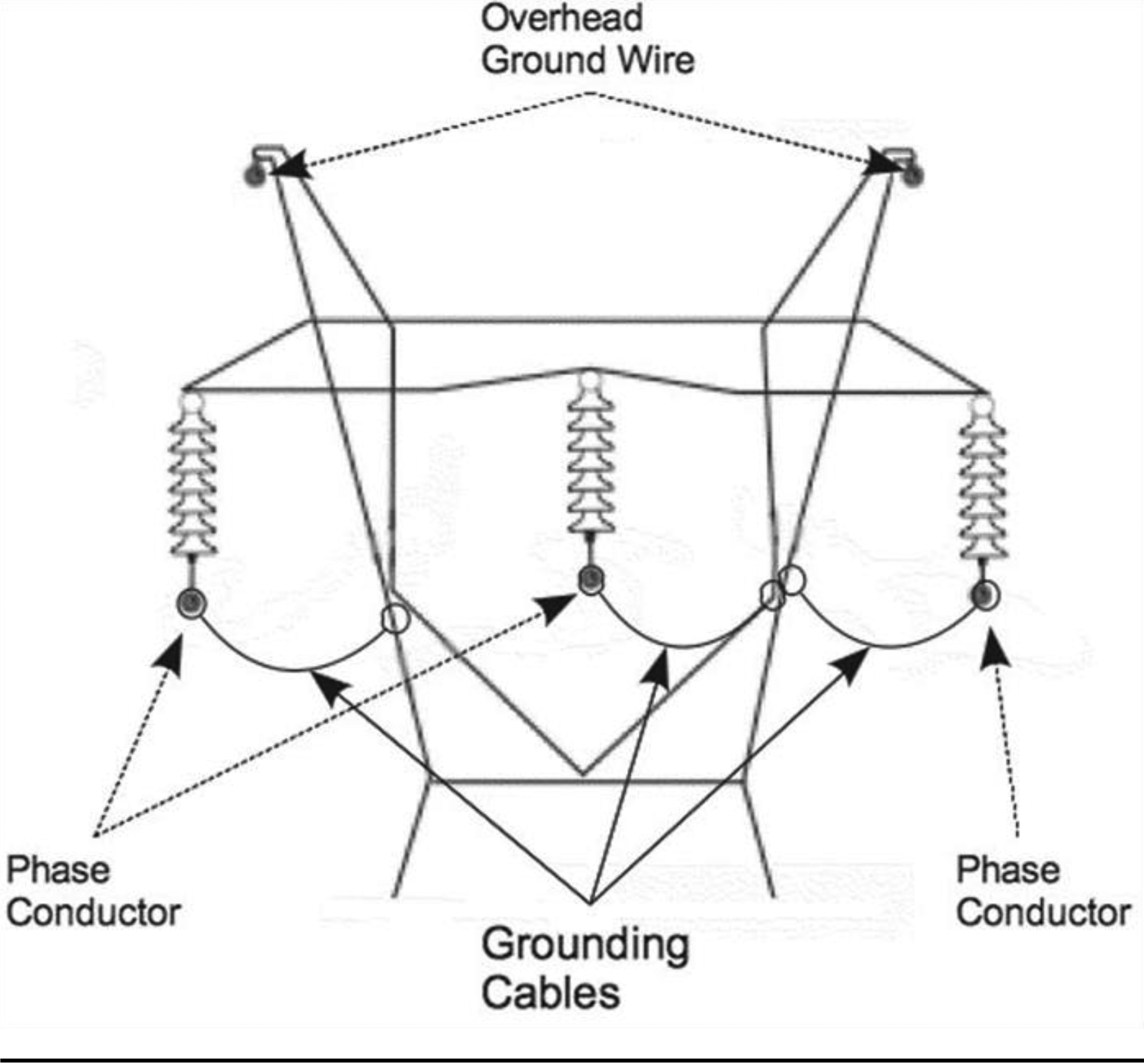 What Is Equipotential Grounding