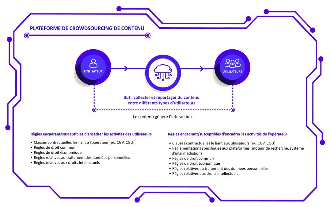 Analyse juridique des plateformes de crowdsourcing de contenu