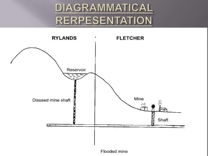 case-study-of-rylands-v-fletcher-4-728