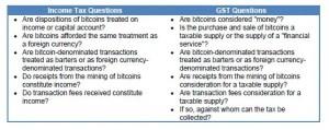 Bitcoin. Revenue Canada