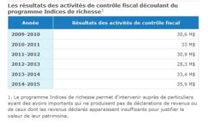 Revenue Quebec. Indices de richesse