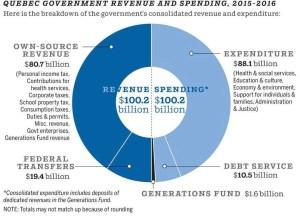 Quebec govt revenue & spending 2015