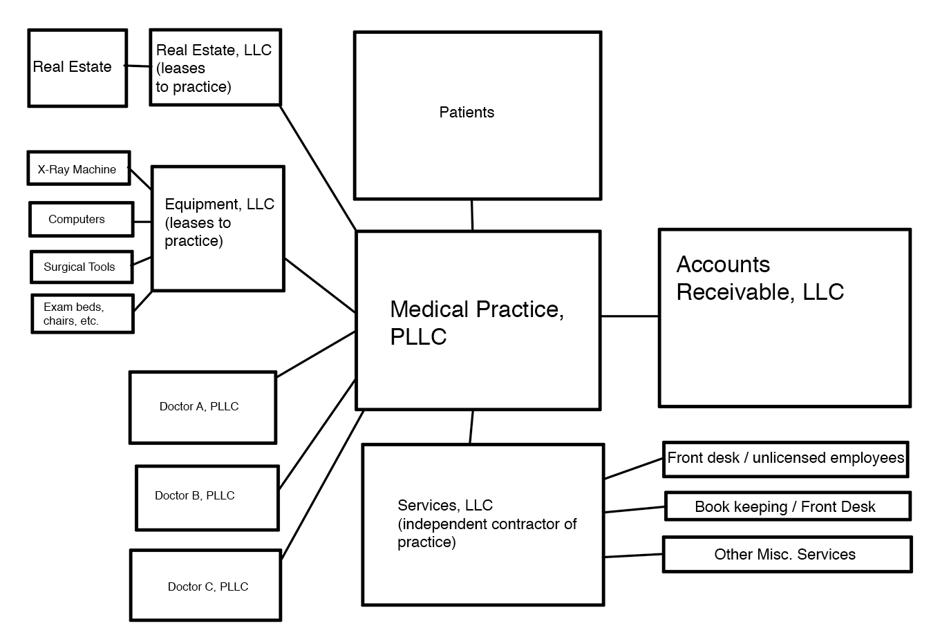 Example Surgical Practice