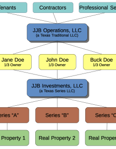 Two llc structure holding company and operations also business structures rh lawjrm