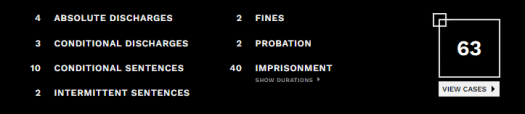 table of sentencing decisions