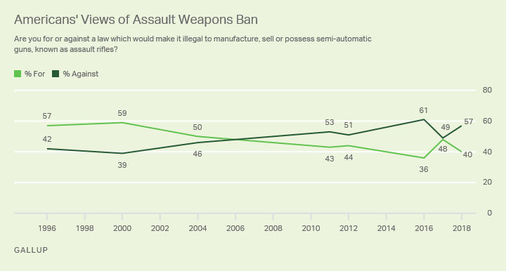 assault weapon ban poll