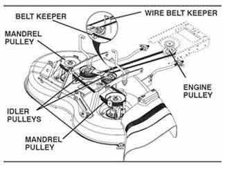 Yard Machine Spring Diagram. Wiring. Wiring Diagram Images