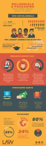 Millennial-Generation-&-Packaging-Infographic