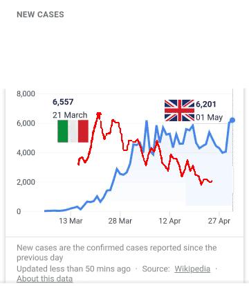 UK v. Italy COVID cases
