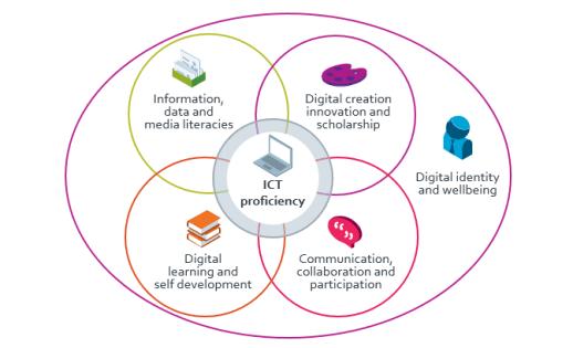 Six Digital Capabilities