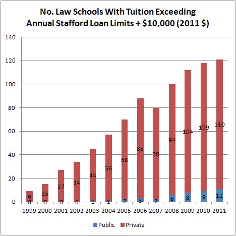 How Grad PLUS Loans Saved Law Schools  The Last Gen X American