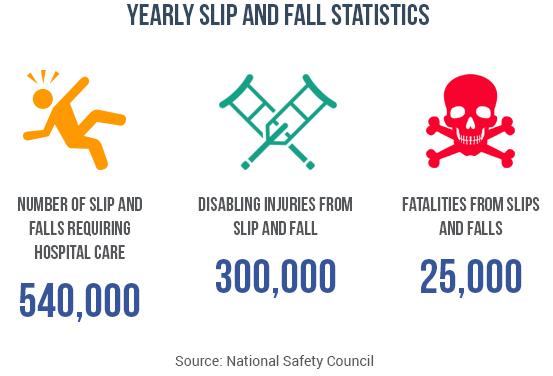 Fall Injury Statistics