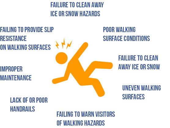 Common Winter Fall Injury Hazards