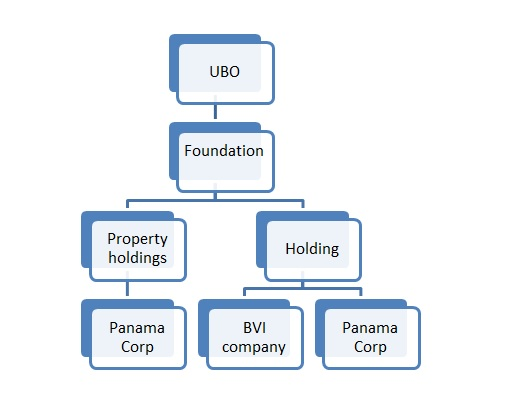 UBO, corporate structure, ultimate beneficial owner, know your client, asset protection, shareholder, directors, officers, account signatory, beneficial owner, beneficiary, controlling interest, controlling person, decision makers