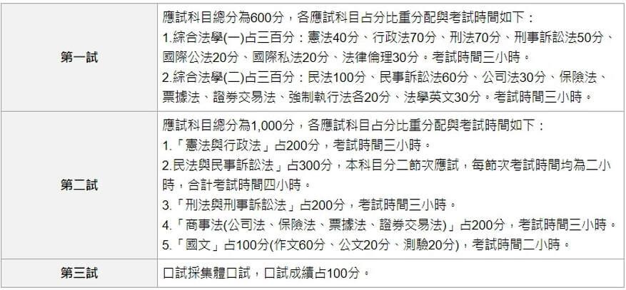 司法官律師考情說明 - 《臺中學儒》司法官‧律師