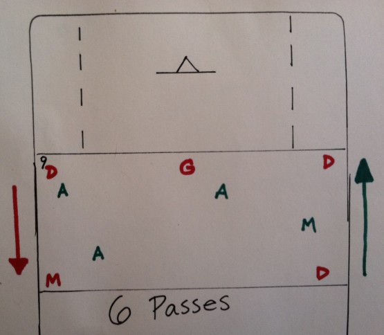 6 pass lacrosse clear drill