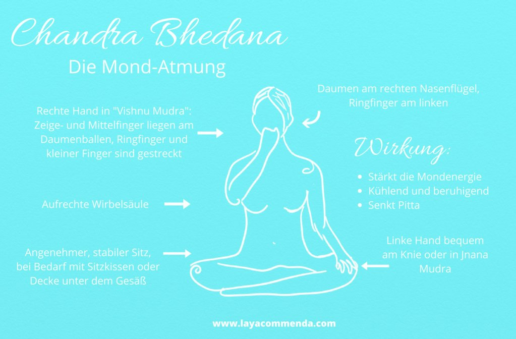 Chandra-Bhedana, die Mondatmung