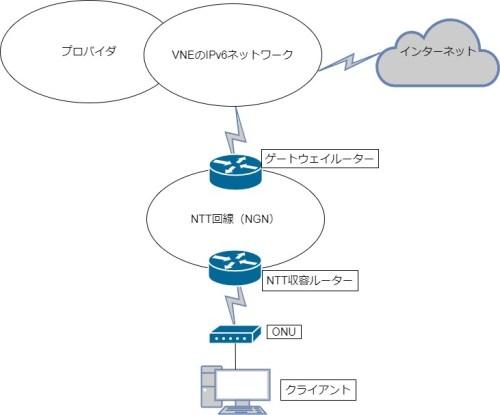 VNE事業者を使ったIPv6ネットワーク図