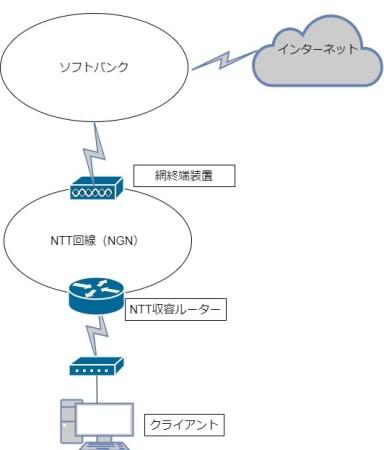 ソフトバンク光ネットワーク図