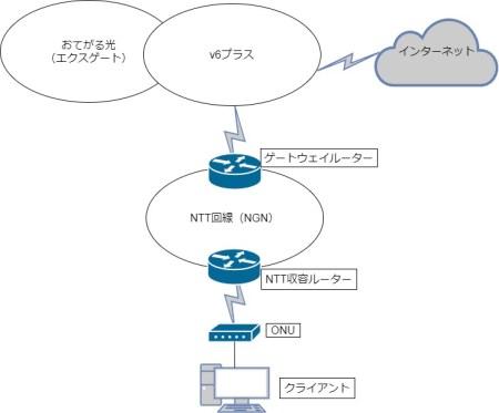 おてがる光_v6プラスネットワーク図