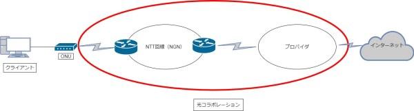 光コラボレーション概念図