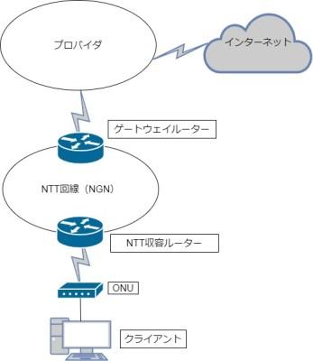 IPv6プロバイダネットワーク図