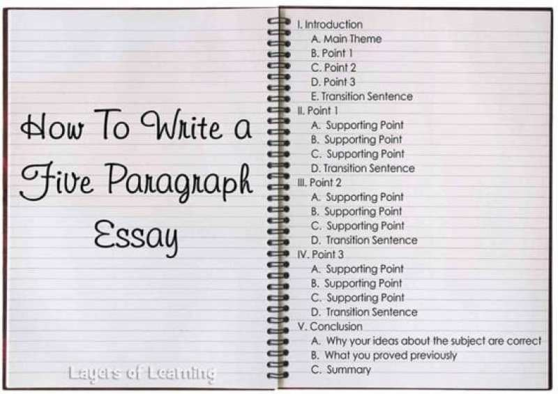 basic high school essay outline I introduction a hook b thesis ii body a first body paragraph topic _____ 1 topic sentence (including transition word) 2 insert all facts used here (fact number only.